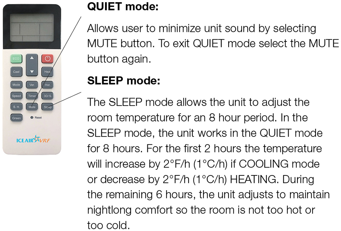 Extended SLEEP and QUIET Modes